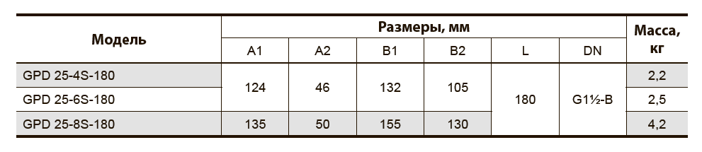 """Циркуляционный насос с """"мокрым"""" ротором GPD25-4S-180"""