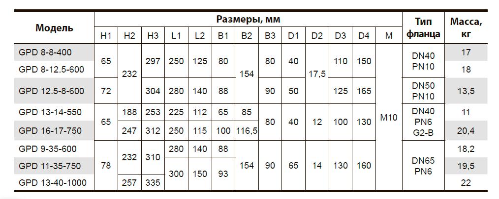 """Циркуляционный насос с """"мокрым"""" ротором GPD16-17-750"""