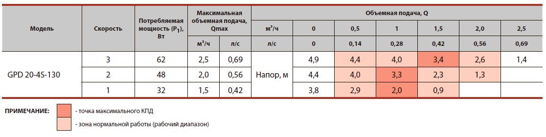 """Циркуляционный насос с """"мокрым"""" ротором GPD20-4S-130"""