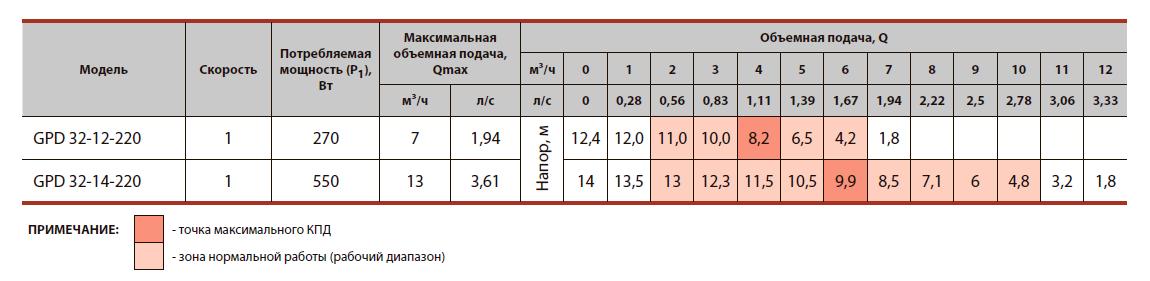 """Циркуляционный насос с """"мокрым"""" ротором GPD32-12-220"""