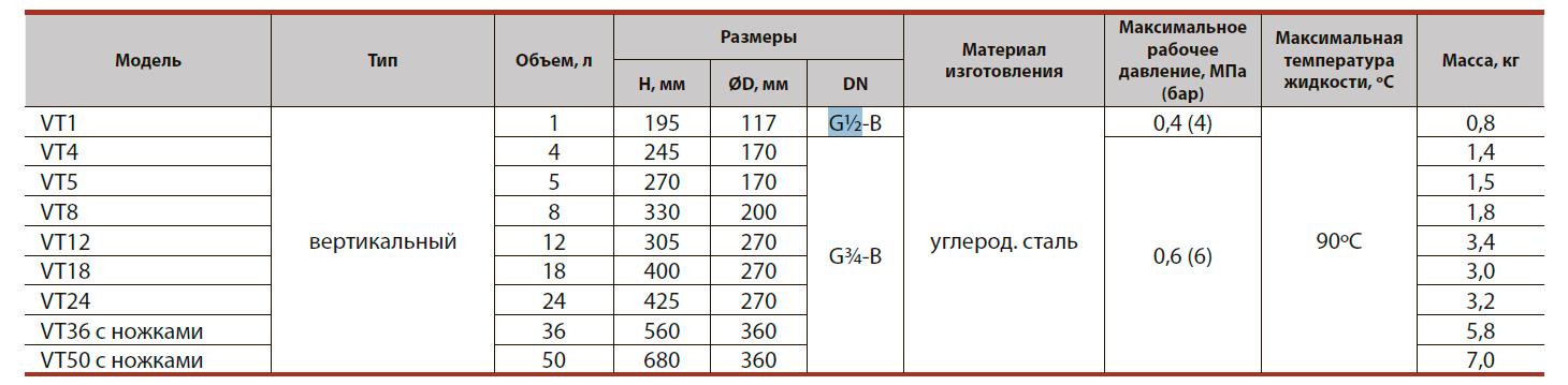 Бак расширительный для систем отопления VT18