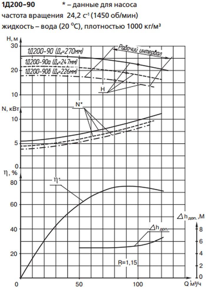 НАСОС 1Д200-90 100 м3/час