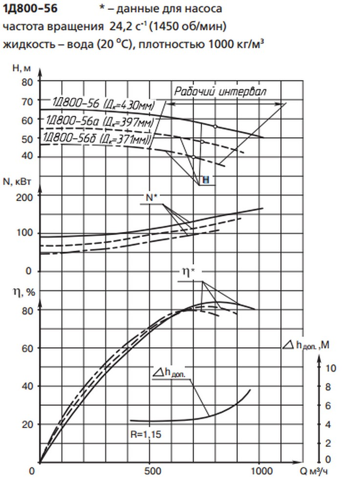 Характеристики насоса 1Д800-56б