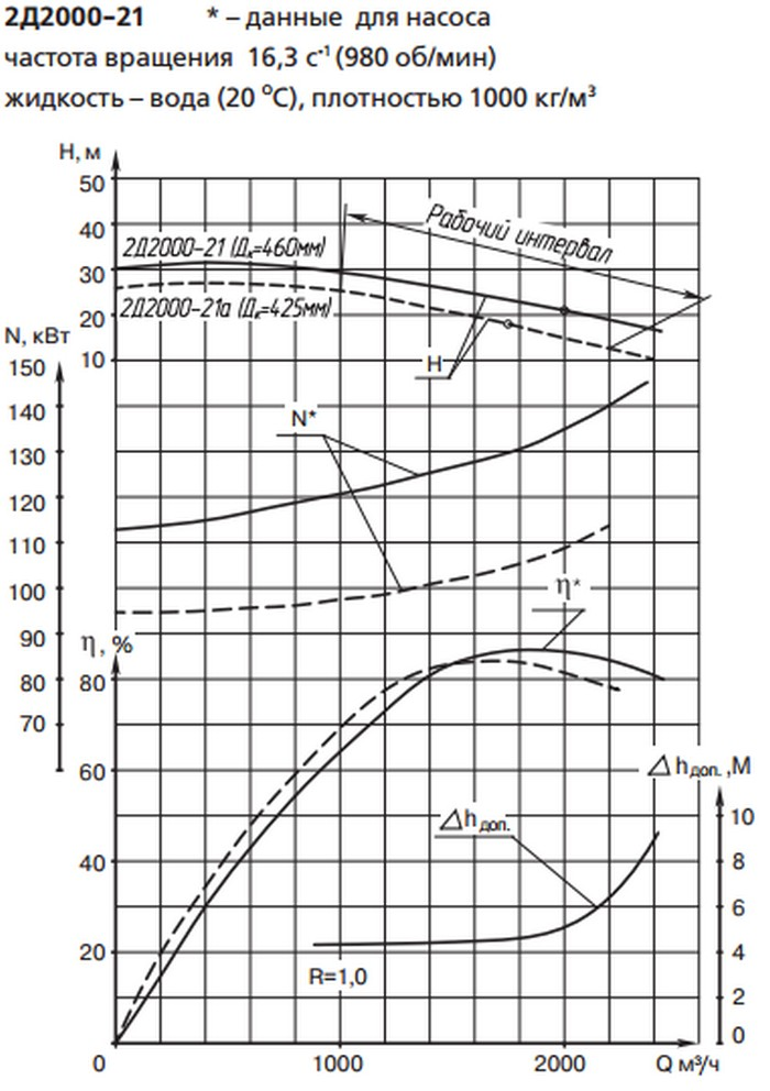 Характеристики насоса 2Д2000-21а