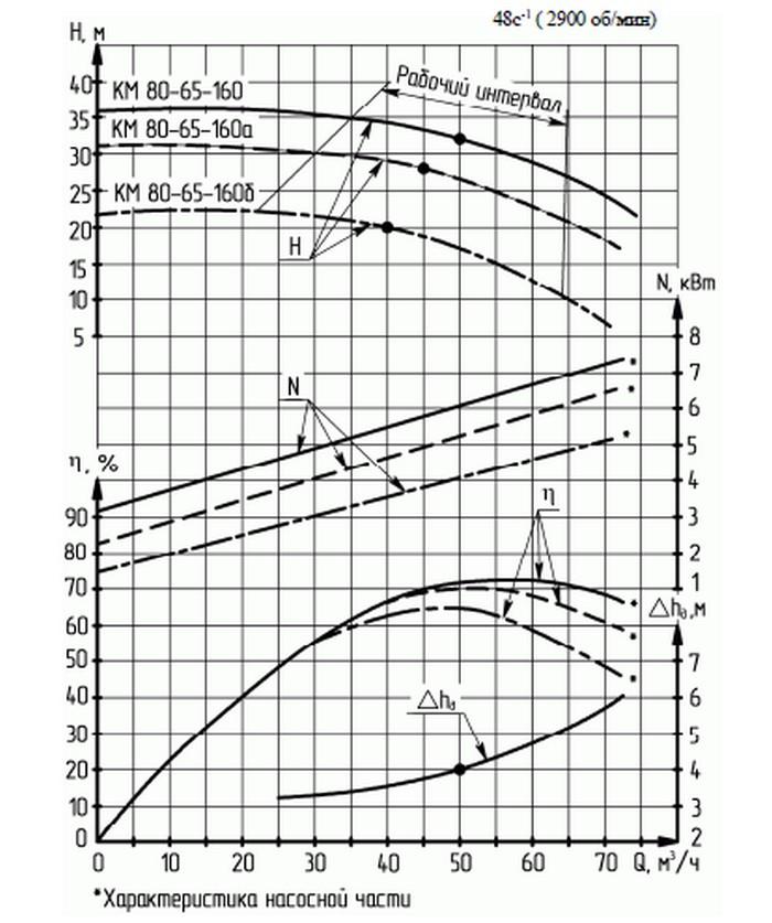 КМ 80-65-160а